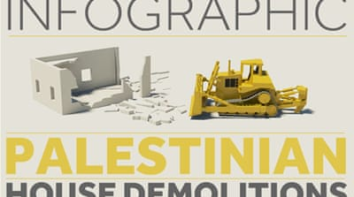 Infographic: Palestinian homes demolished