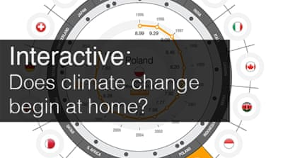 Does climate change begin at home?