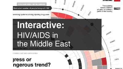 Interactive: HIV/AIDS in the Middle East