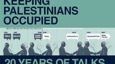 Infographic: Keeping Palestinians occupied