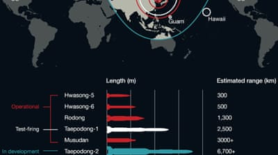 Infographic: Road to war on Korean Peninsula?