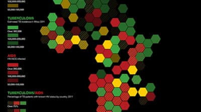 Infographic: Aids, TB and Malaria in Africa