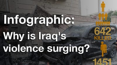 Infographic: Why is Iraq's violence surging?