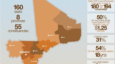 Infographic: Mali Election 2013