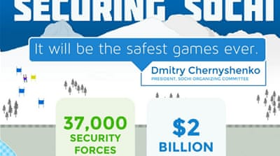 Infographic: Securing Sochi