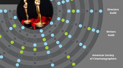 Interactive: Oscars celebrate world cinema