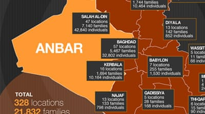 Infographic: Iraqis displaced from Anbar