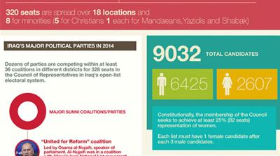 Infographic: Iraq's electoral system