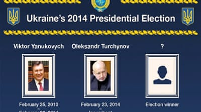 Infographic: Ukraine's 2014 presidential election
