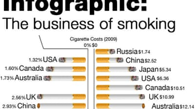 Infographic: The business of smoking