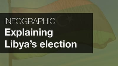 Infographic: Explaining Libya's election