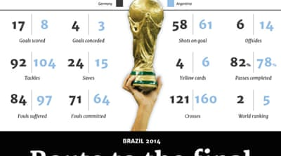 Infographic: Route to the World Cup final