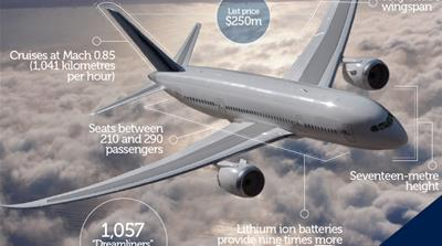 Boeing's 'Dreamliner' by the numbers