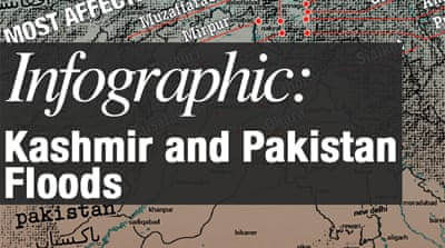 Infographic: Kashmir and Pakistan floods