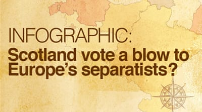 Scotland vote a blow to Europe's separatists?