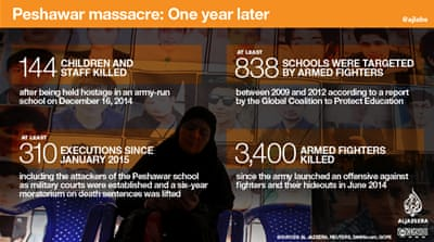 Peshawar massacre: One year later