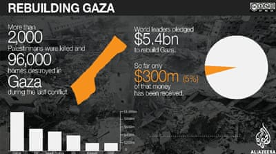 Lack of funds rolling in leads to stalling the process of rebuilding Gaza after the 50-day war of 2014 destroyed it [Al Jazeera]