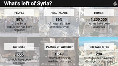 What's left of Syria?