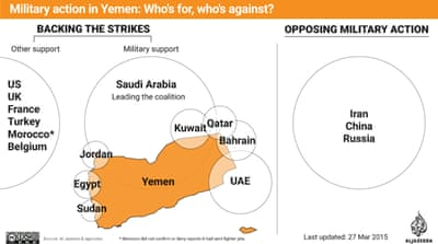 Military action in Yemen: Who's for, who's against?