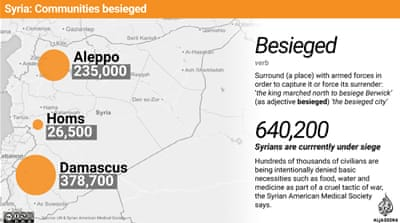 Syria: Communities besieged