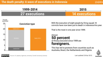 The death penalty: A wave of executions in Indonesia