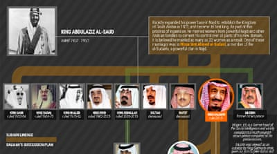 House of Saud: What's next?
