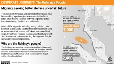 DESPERATE JOURNEYS: The Rohingya People