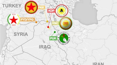Major Kurdish factions