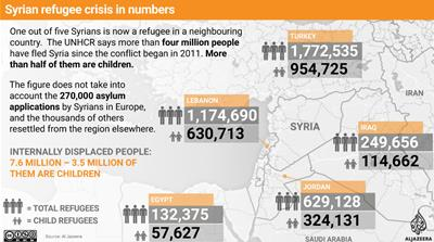 Syrian refugee crisis in numbers