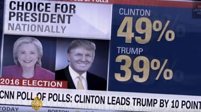 Are the US media addicted to election polls?
