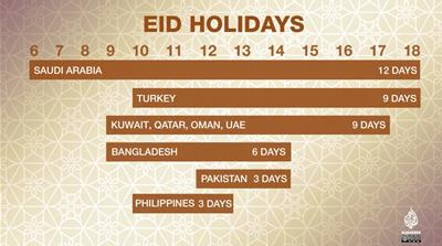 Eid al-Adha holiday: How many days is it by country?