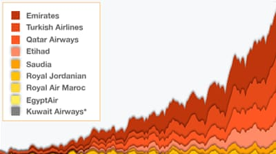 The boom in flights from the Middle East to the US