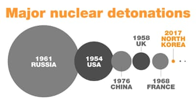 Major nuclear detonations around the world