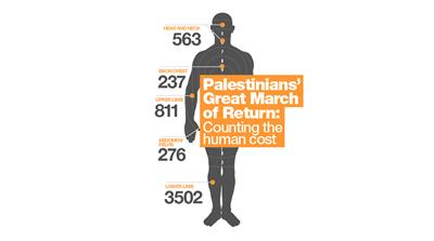 Palestinians' Great March of Return: The human cost