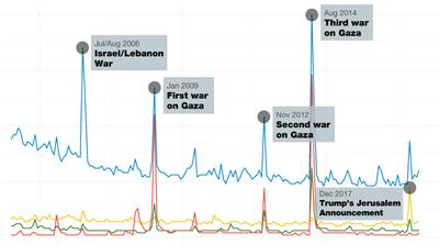 What we found in 14 years worth of Google searches on Israel and Palestine