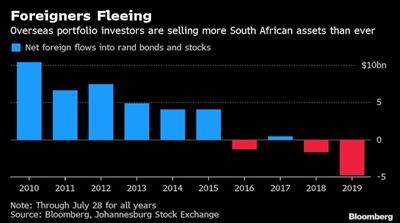 Foreigners Flee South African investments