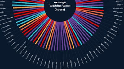 ILO: US workers put in shorter work week than world average