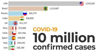 Infographic: How did we get to 10 million coronavirus cases?