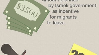 Infographic: The state of African migrants in Israel