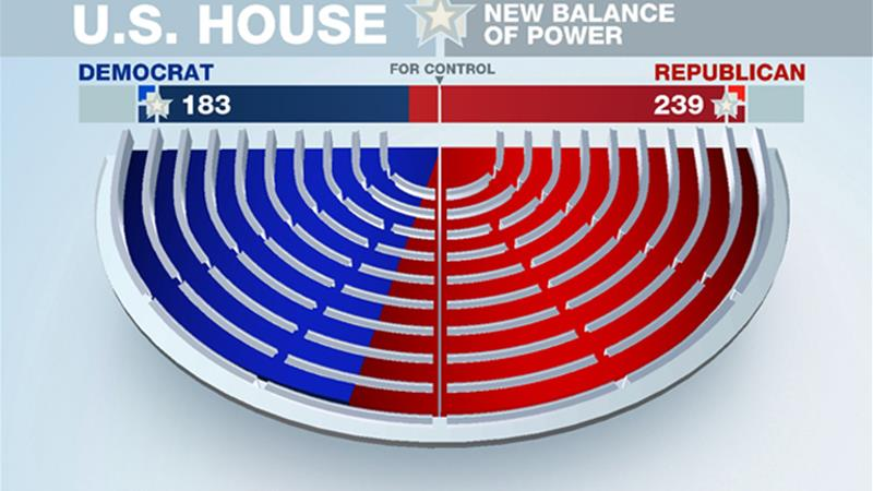 Republicans sweep US House