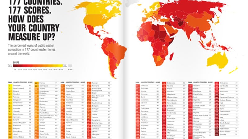 The report ranks countries based on perceptions of the degree of corruption [Transparency International]
