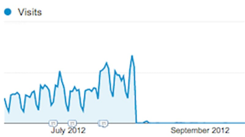 Google Analytics shows the English website's traffic declined from 50,000 hits in July 2012 to 117 in September