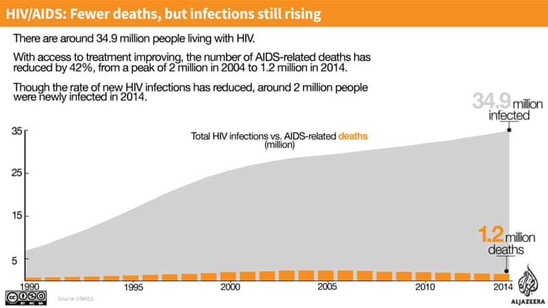 HIV/AIDS: Fewer deaths, but infections still rising