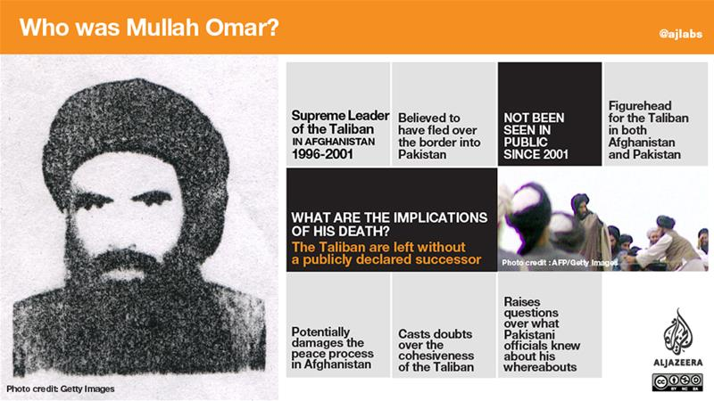 Afghan government says Mullah Omar dead