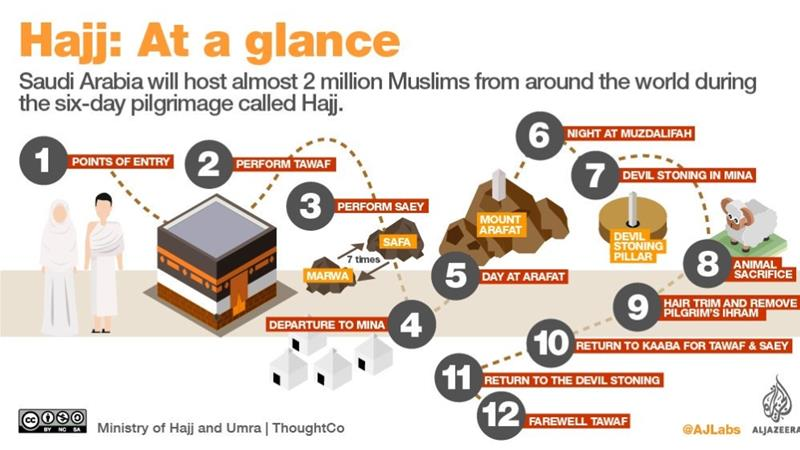 A step-by-step guide to Hajj | Hajj News | Al Jazeera