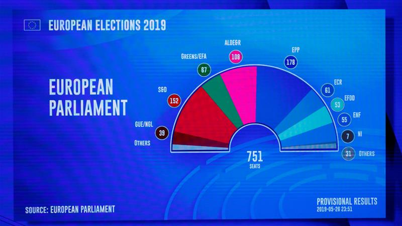 A projection of the next European Parliament after results of the EU elections were announced [Francois Lenoir/Reuters]