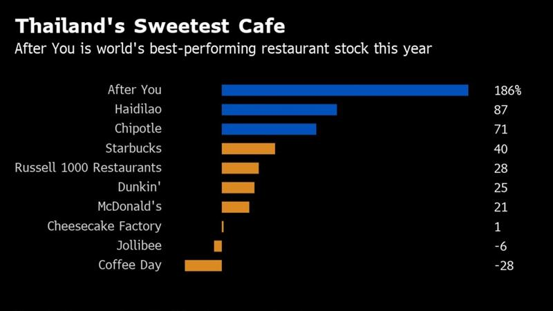Note: Percent change to July 23; blue denotes top three gainers among restaurants with at least $300m market value; other leading brands in yellow [Source: Bloomberg]