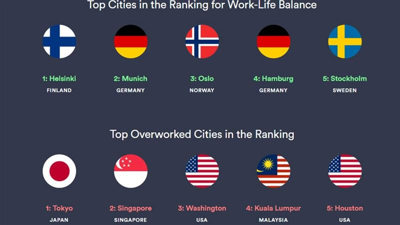 The best cities globally for work-life balance were Helsinki, Munich, Oslo, Hamburg and Stockholm [Cities for the Best Work-Life Balance 2019/Kisi]