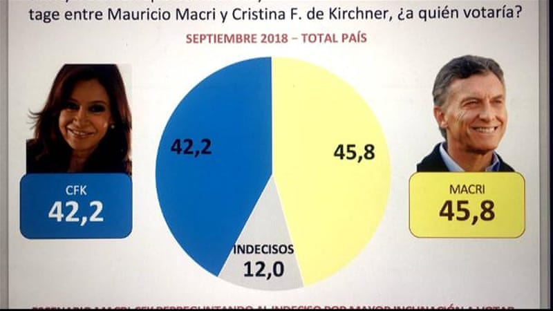 Kirchner corruption charges boost Macri's re-election prospects