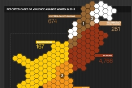 Infographic: Gender violence in Pakistan